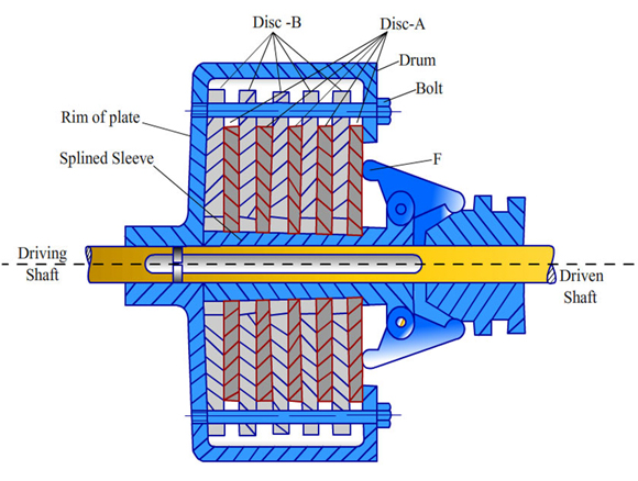 Multi-Plate Clutch diagram and working