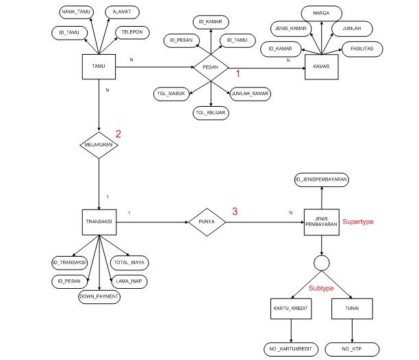 Wahyu Revelation Sistem Informasi Tamu Hotel Uts Bdl