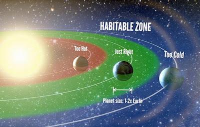 Habitable Zones Of Stars Goldilocks Zones