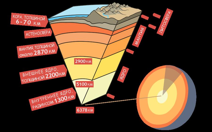 Строение планеты Земля в разрезе