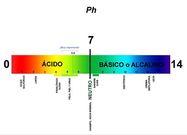 relacion ph y acidez