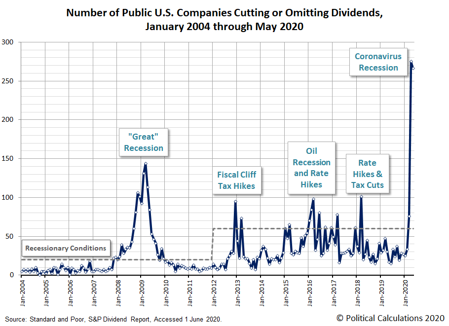 Number of Public U.S. Companies Cutting or Omitting Dividends, January 2004 - May 2020