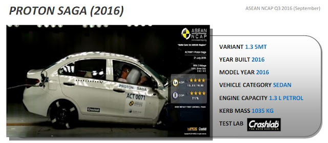 Proton Saga Safety Test Result - ASEAN NCAP