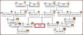 Alemania Entre Bastidores Aprender Alemán La Familia