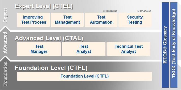 istqb certifications certification testing path level beginners foundation