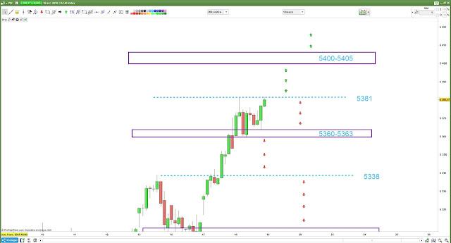 Plan de Trade CAC40 -2- pour [18/04/18]