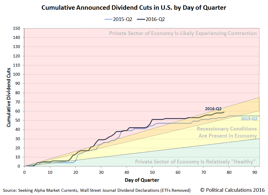 Cumulative Announced Dividend Cuts in U.S. by Day of Quarter, 2015-Q2 vs 2016-Q2, Snapshot on 2016-06-17