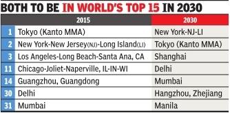 economic capital of india
