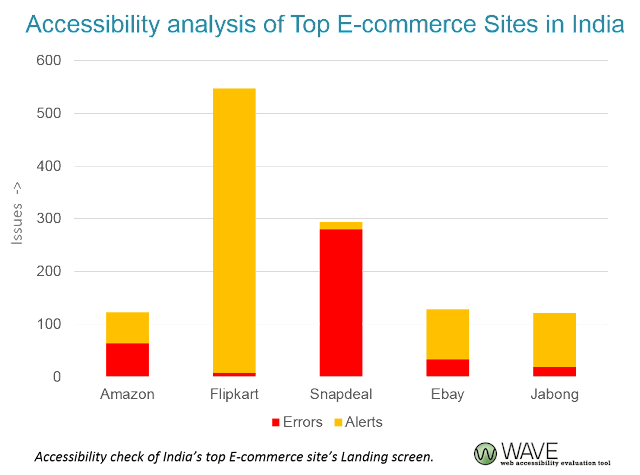 Accessibility analysis of Top E-commerce Sites in India