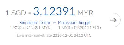 Nilai matawang ringgit malaysia hari ini