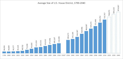 Size of US House of Representatives Districts