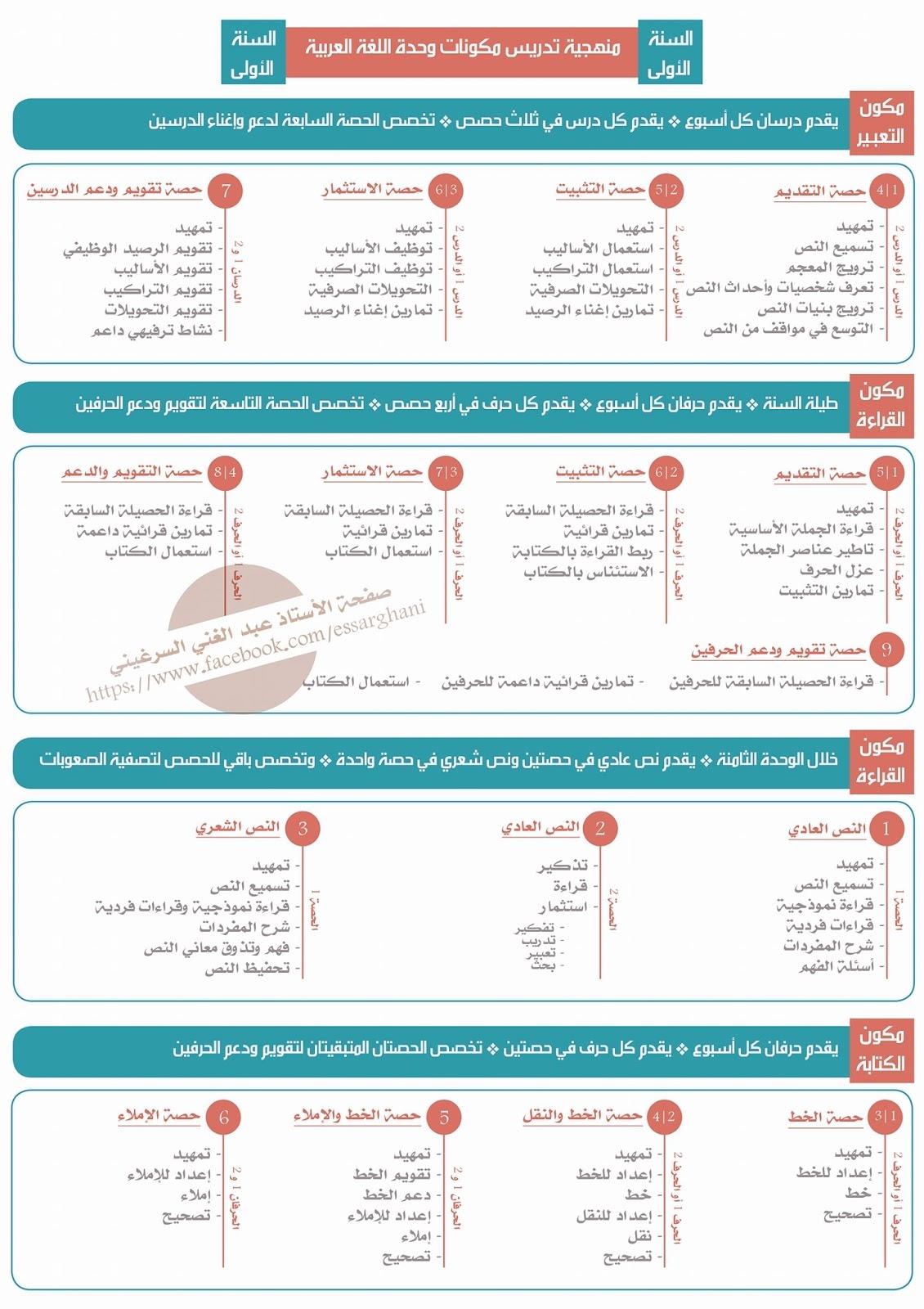 منهجية تدريس مكونات وحدة اللغة العربية هدية لأساتذة المستوى الأول