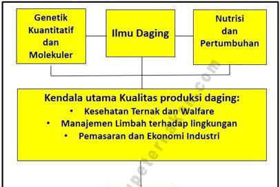 Strategi Pemuliabiakan dan Pengembangan Peternakan Ruminansia di Indonesia