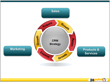 customer relationship management as a business process