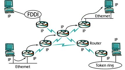 What is TCP/IP internet protocol ?