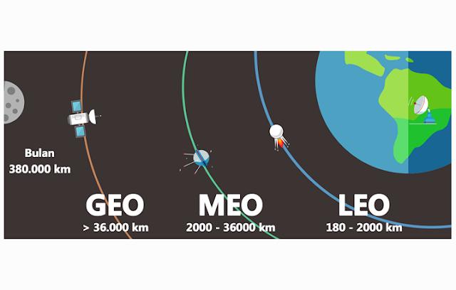 Klasifikasi Satelit Berdasarkan Ketinggiannya