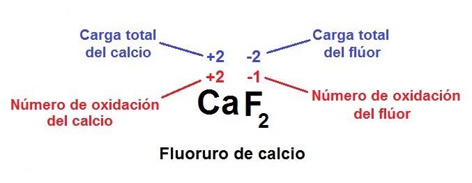 Resmenes de qumica 58 nmeros de oxidacin los nmeros de oxidacin de cada elemento en un compuesto se pueden determinar consultando la tabla peridica y siguiendo la regla de cancelacin de las urtaz Image collections