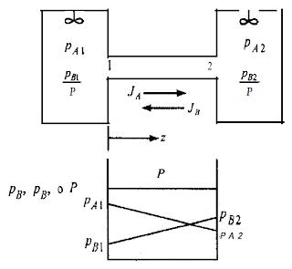 contradifusao equimolar de gases a e b