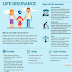 Infographic : Insurance policies to protect