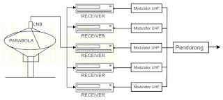 Singgel Modulator