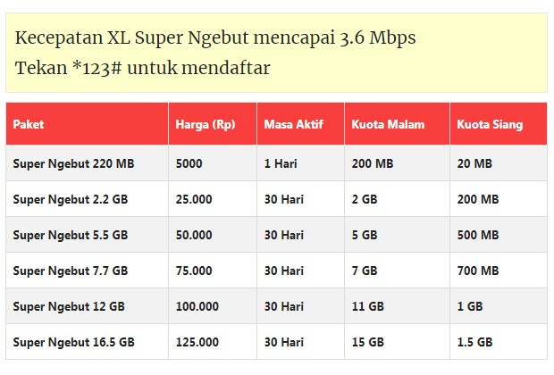 Cara Berhenti Paket Internet XL Lewat Customer Service Terbaru 2019