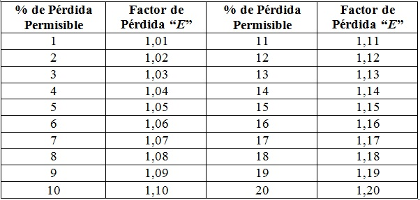 "Valores del Factor de Perdida ""E"""