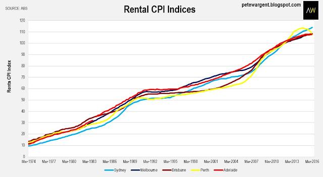 Rental CPI Indices