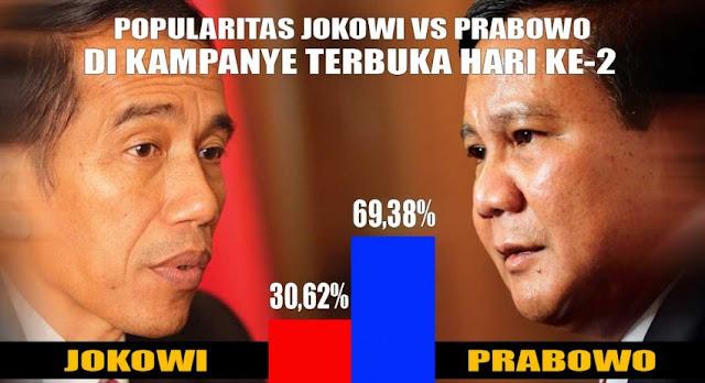 Hari Kedua Kampanye Terbuka, Google Trends: Jokowi 30,63% Vs Prabowo 69,38%