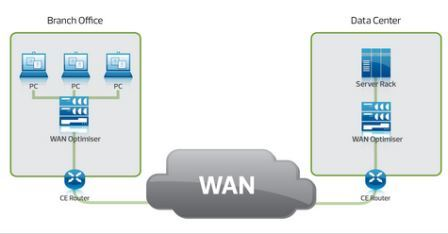 Jaringan WAN (Wide Area Network)