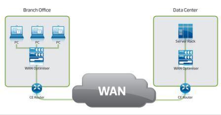 Jaringan WAN (Wide Area Network)