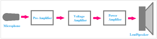 Power Amplifier VS Voltage Amplifier