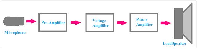Power Amplifier VS Voltage Amplifier