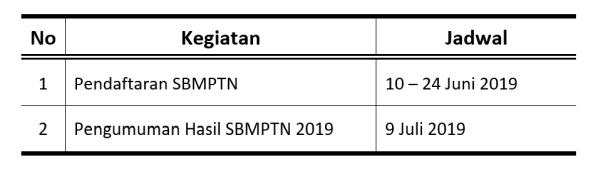 jadwal sbmptn 2019