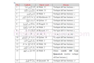 30 Contoh Alif Lam Qamariyah Dalam Al Quran Beserta Surat