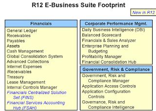 Oracle Financials Foot print