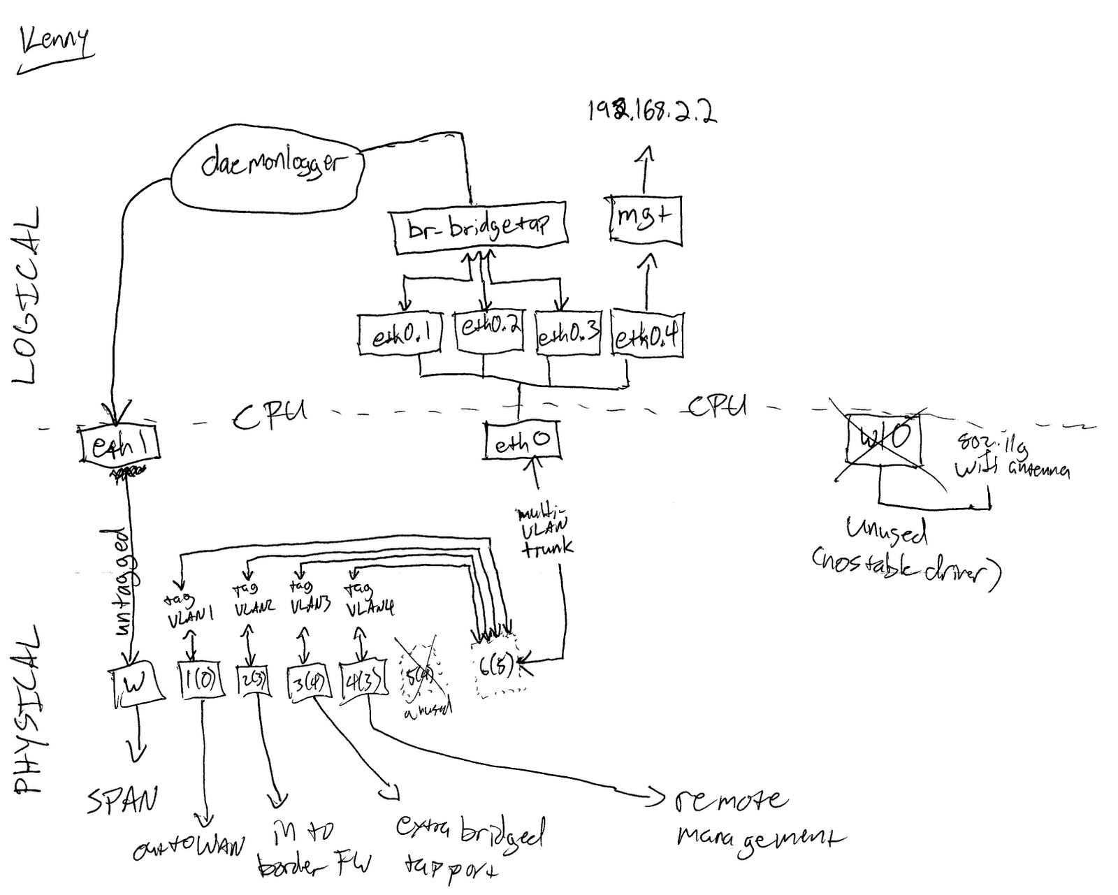 vin sec wrt span block diagram rough draft OpenWrt Wireless Firmware vin sec