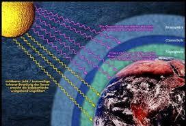Fungsi Ozon di Atmosfer Bumi