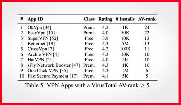 قائمة باسواء 10 aplicații VPN يجب ان تحذفها الان