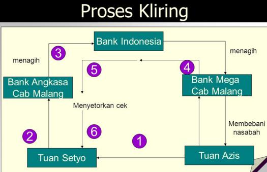Maklaah Kliring Bank
