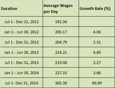 Minimum Wages chart and growth rate