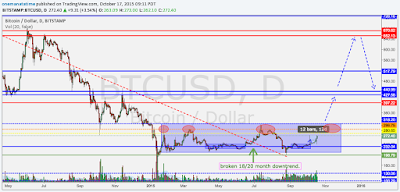 Bitcoin $BTCUSD Crash Cycle Comparison - 2015 Last Low before the Pre-Halving Pump