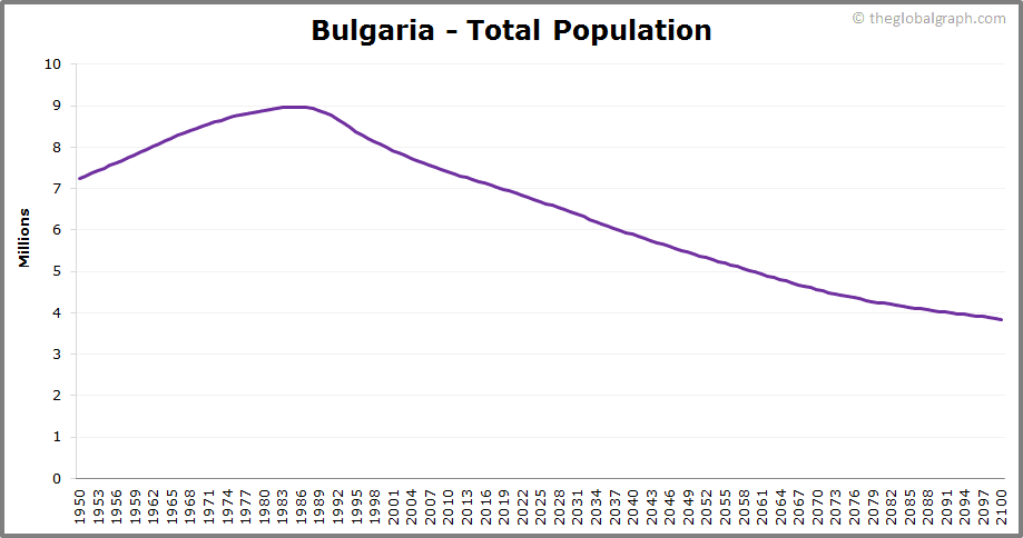 Bulgaria  Total Population Trend
