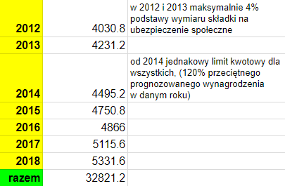 Limit wpłat na IKZE od początku istnienia IKZE