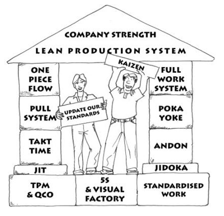 Lean in oil and gas… why not avail it? ~ Manpower in oil
