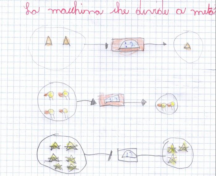 Estremamente didattica matematica scuola primaria: Metà, terza e quarta parte  GJ33