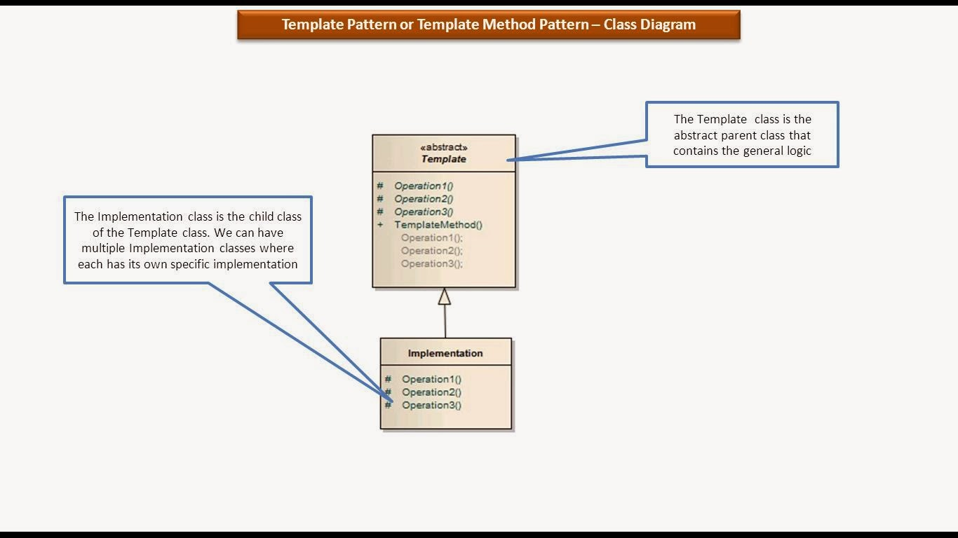Java Ee Template Design Pattern Or Method Logic Diagram Class