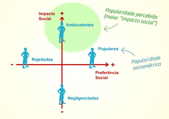 Popularidade sociométrica e popularidade percebida