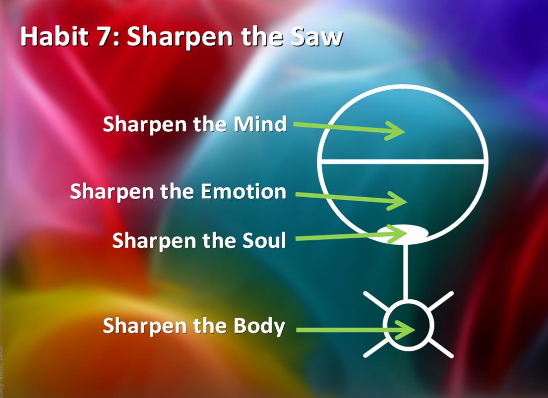 Miorazli Apa Yang Saya Faham Tentang 7 Habits Part 2