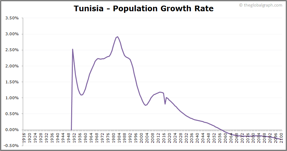 Tunisia  Population Growth Rate
