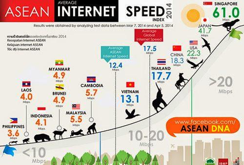 Image result for Gambar Internet Malaysia paling lembab